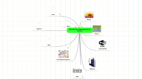 Mind Map: What Different Things DoPeople Use iPod for?