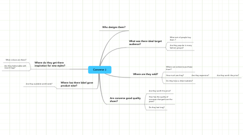 Mind Map: Converse :)