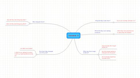 Mind Map: Converse :3