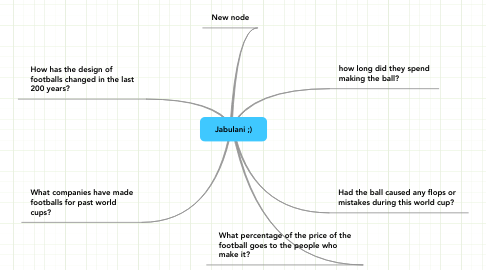 Mind Map: Jabulani ;)