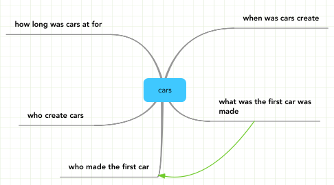 Mind Map: cars