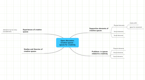 Mind Map: Open discussion: Creative spaces - spaces for creativity