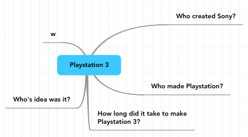 Mind Map: Playstation 3