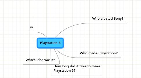 Mind Map: Playstation 3