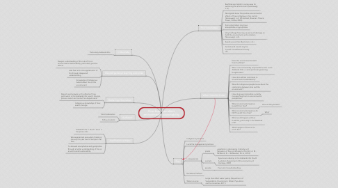 Mind Map: How bushfires affect environmental sustainability