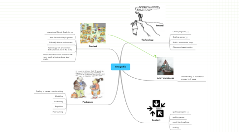 Mind Map: Ortografia