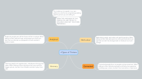 Mind Map: 4 Types of Thinkers