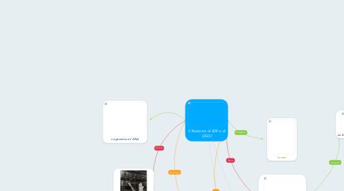 Mind Map: Il Razzismo di IERI e di OGGI