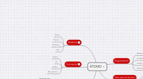 Mind Map: ÁTOMO