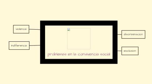 Mind Map: problemas en la convivencia social