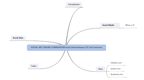 Mind Map: SOCIAL NET ONLINE COMMUNITIES