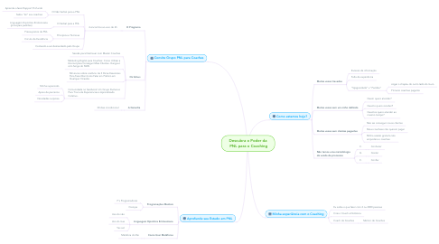 Mind Map: Descubra o Poder da  PNL para o Coaching