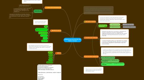 Mind Map: Subsistemas de la Gestión del Talento Humano
