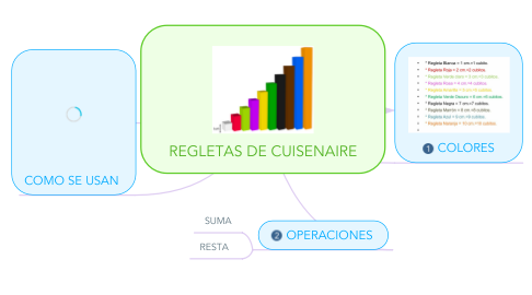 Mind Map: REGLETAS DE CUISENAIRE