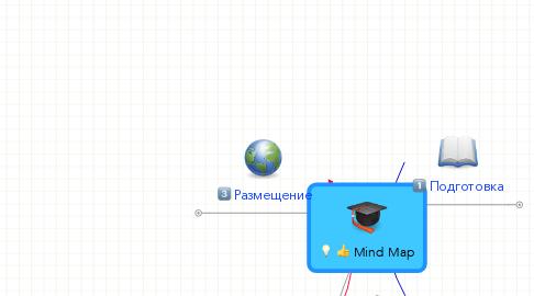 Mind Map: Mind Map