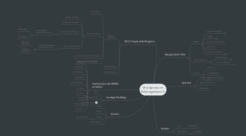 Mind Map: Wordpress im Bildungsbereich