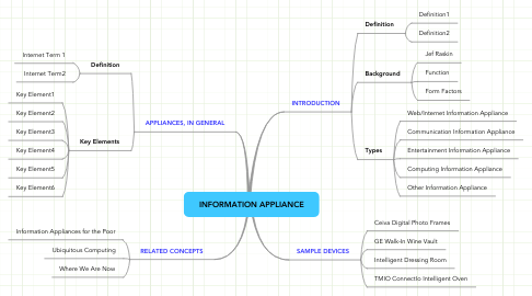 Mind Map: INFORMATION APPLIANCE