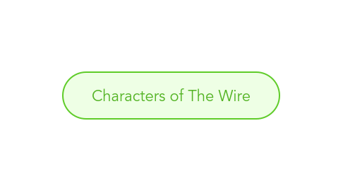 Mind Map: Characters of The Wire