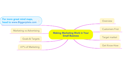 Mind Map: Making Marketing Work in Your Small Business