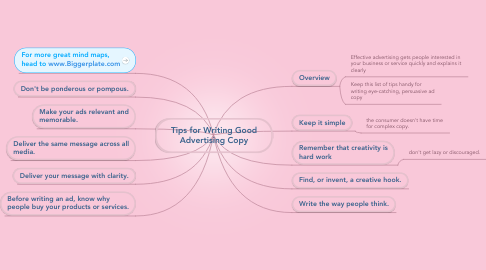 Mind Map: Tips for Writing Good Advertising Copy