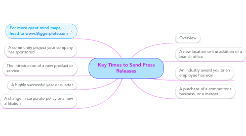 Mind Map: Key Times to Send Press Releases