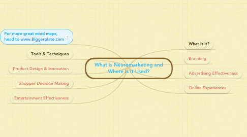 Mind Map: What is Neuromarketing and Where Is It Used?