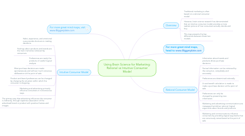 Mind Map: Using Brain Science for Marketing: Rational vs Intuitive Consumer Model