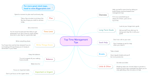 Mind Map: Top Time Management Tips