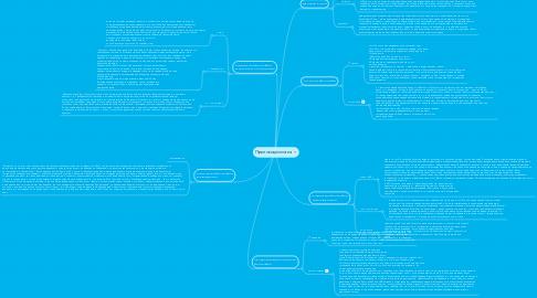Mind Map: Протосоциология