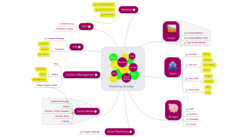 Mind Map: Marketing Strategy