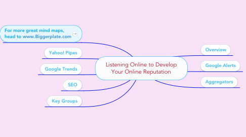 Mind Map: Listening Online to Develop Your Online Reputation