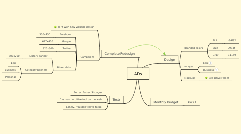 Mind Map: ADs