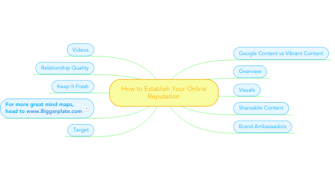 Mind Map: How to Establish Your Online Reputation