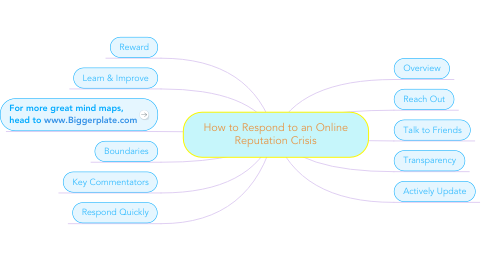 Mind Map: How to Respond to an Online Reputation Crisis