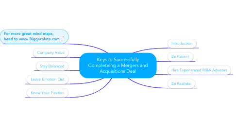 Mind Map: Keys to Successfully Completeing a Mergers and Acquisitions Deal