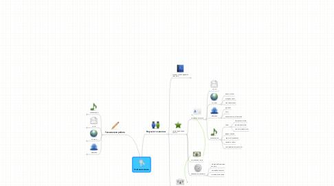 Mind Map: Учётная запись