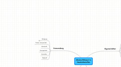 Mind Map: Alkohol/Ethanol in Haushaltsstoffen