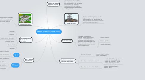 Mind Map: Diseño y Distribución en Planta