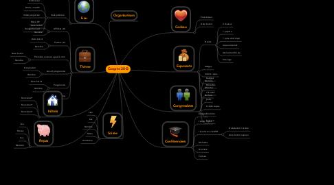 Mind Map: Congrès 2012
