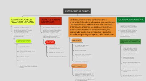 Mind Map: DISTRIBUCIÓN DE PLANTA