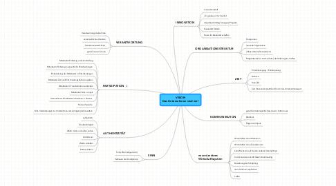 Mind Map: VISION Das Unternehmen sind wir!
