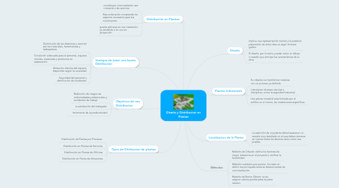 Mind Map: Diseño y Distribucion en Plantas