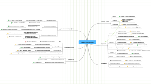 Mind Map: Copy of MyWiseMarket