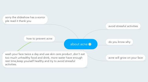 Mind Map: about acne