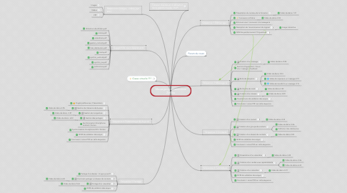 Mind Map: Messagerie collaborative Zimbra