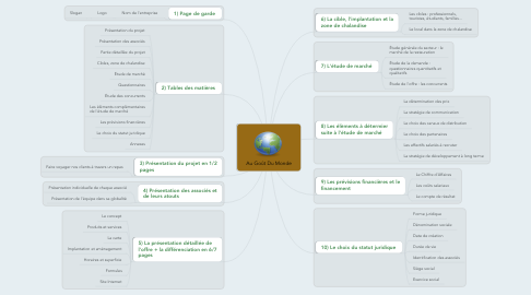 Mind Map: Au Goût Du Monde