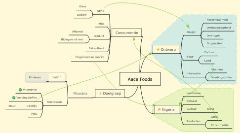 Mind Map: Aace Foods