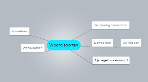 Mind Map: Woord soorten