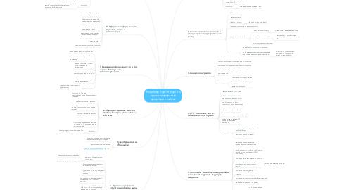 Mind Map: Курс по прототипированию продающих сайтов от В. Сургая