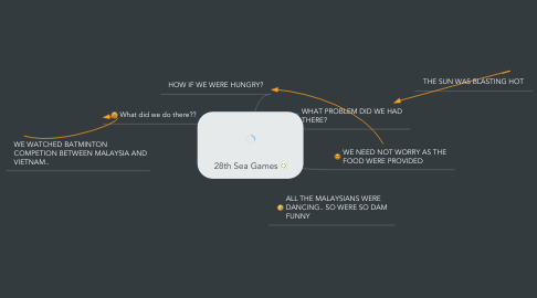 Mind Map: 28th Sea Games